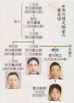 半沢直樹2』に歌舞伎役者が多すぎ!香川照之、片岡愛之助、市川猿之助 ...
